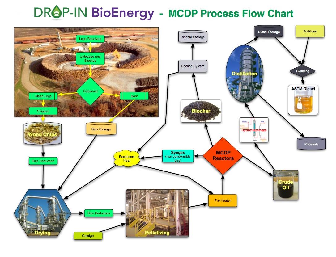 Technology drop in bioenergy technology detailed process flow chart small nvjuhfo Choice Image